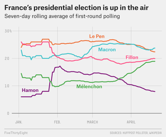 French Citizens Vote for Next President in First Round of Election